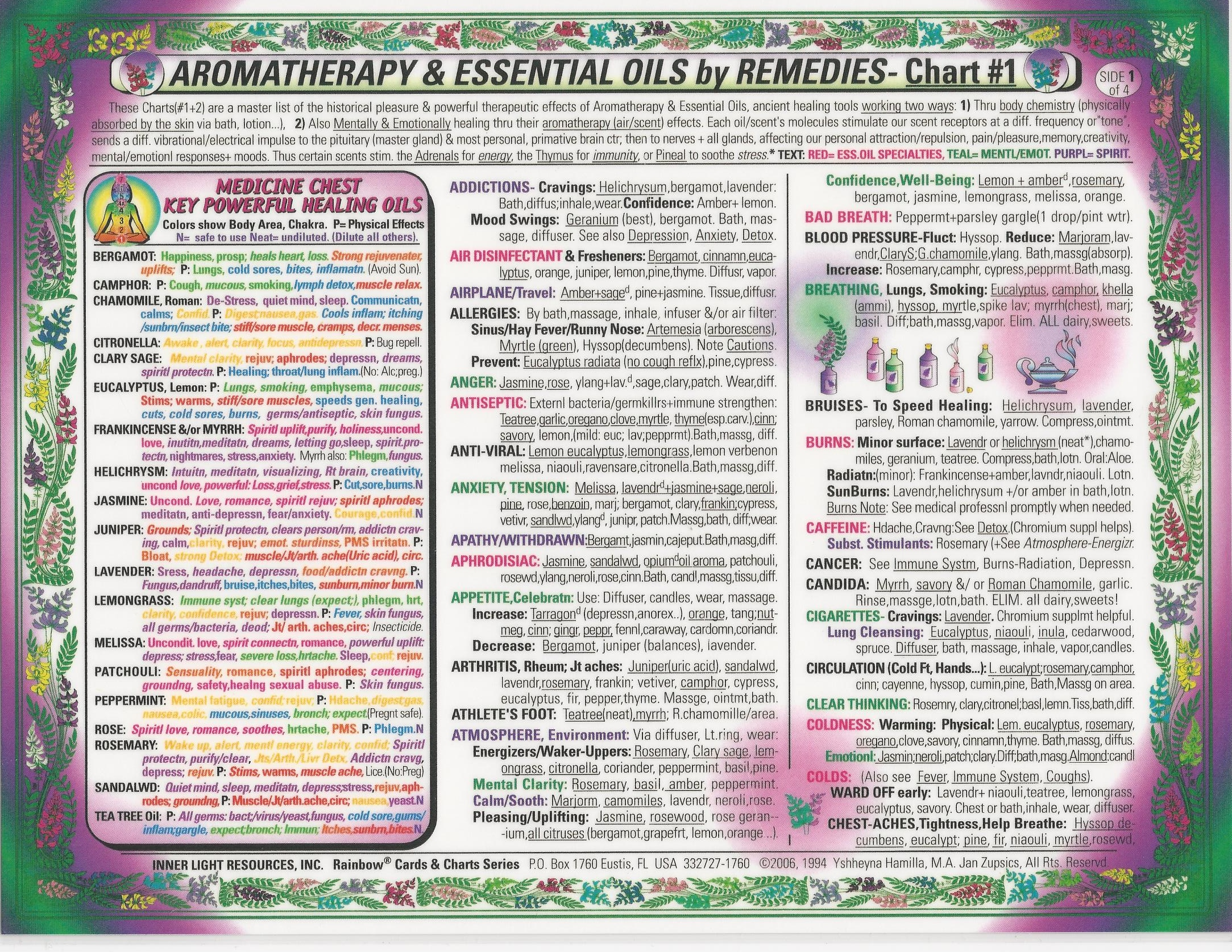 Aromatherapy essential oil by remedies chart 1 american