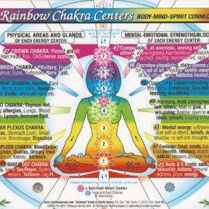 chakra-centers
